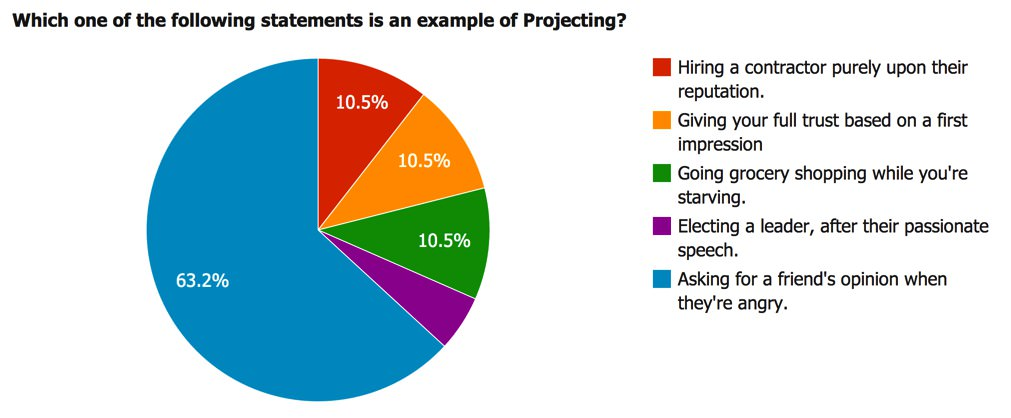 Which one of the following statements is an example of projecting?