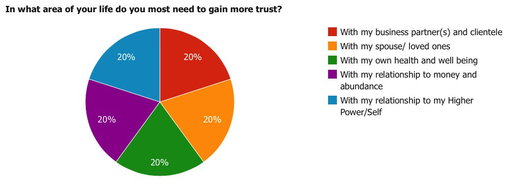 In what area of your life do you most need to gain more trust?