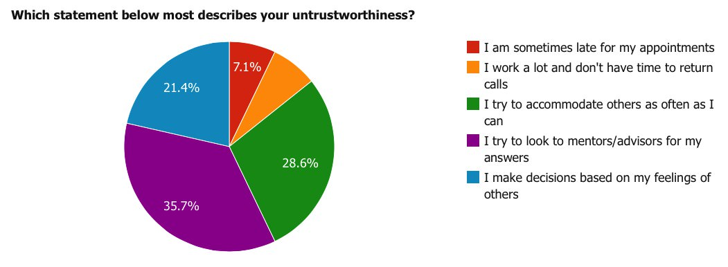 Which statement below most describes your untrstworthiness?