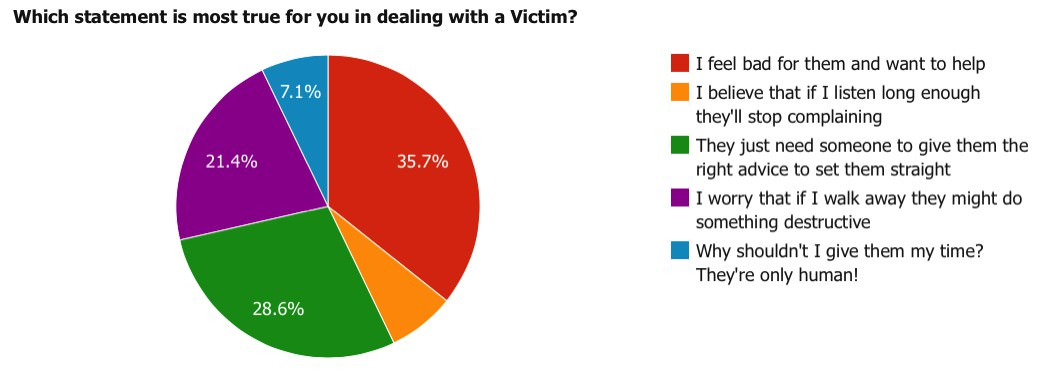 Which statement is most true for you in dealing with a Victim?